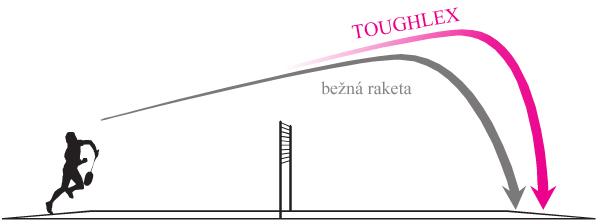 Yonex technologie TOUGHLEX