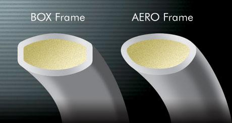 Yonex technologie AERO and BOX Frame