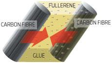 Yonex technologie Nanoscale Fullerene