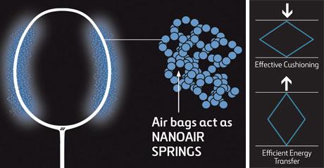 Yonex NanoAir Spring