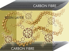Yonex technologie X-Fullerene